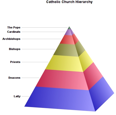catholic_hierarchy